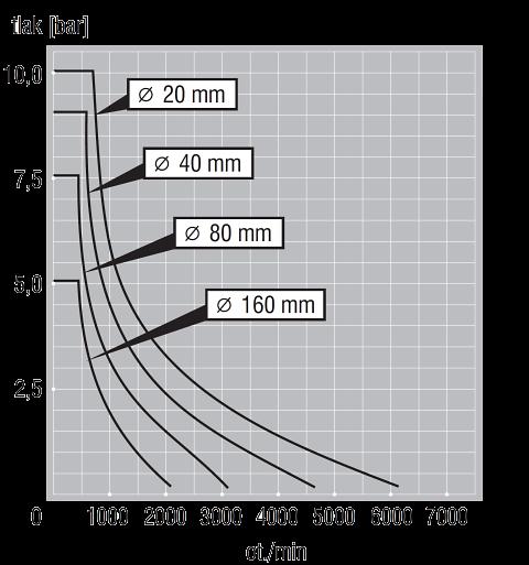 Gufera tabulka maximálního těsněného tlaku | PIKRON.cz